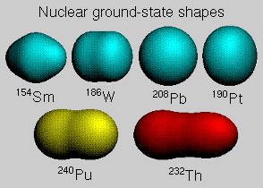 The non spherical shapes of heavy nuclei make them more likely to